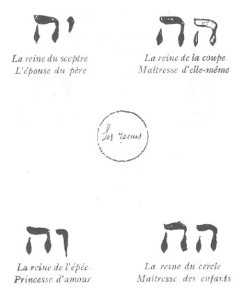 Eliphas Levi Court Card attributions