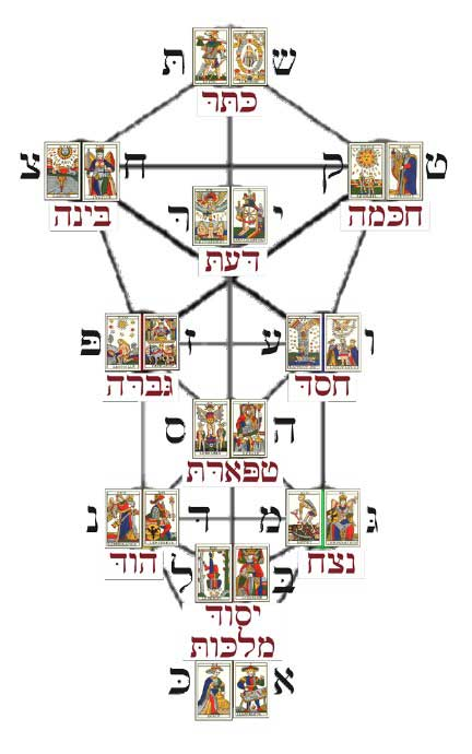Noblet tarot trumps on the Kabbalist's Tree of Life